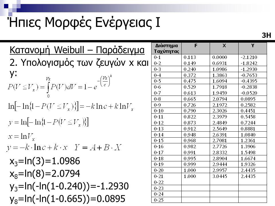 Κατανομή Weibull – Παράδειγμα 2. Υπολογισμός των ζευγών x και y: x 3 =ln(3)=1.0986 x 8 =ln(8)=2.0794 y 3 =ln(-ln(1-0.240))=-1.2930 y 8 =ln(-ln(1-0.665