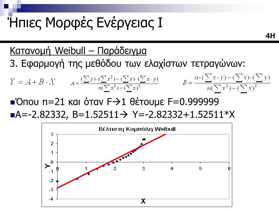 Κατανομή Weibull – Παράδειγμα 3. Εφαρμογή της μεθόδου των ελαχίστων τετραγώνων: Όπου n=21 και όταν F  1 θέτουμε F=0.999999 Α=-2.82332, Β=1.52511  Υ=