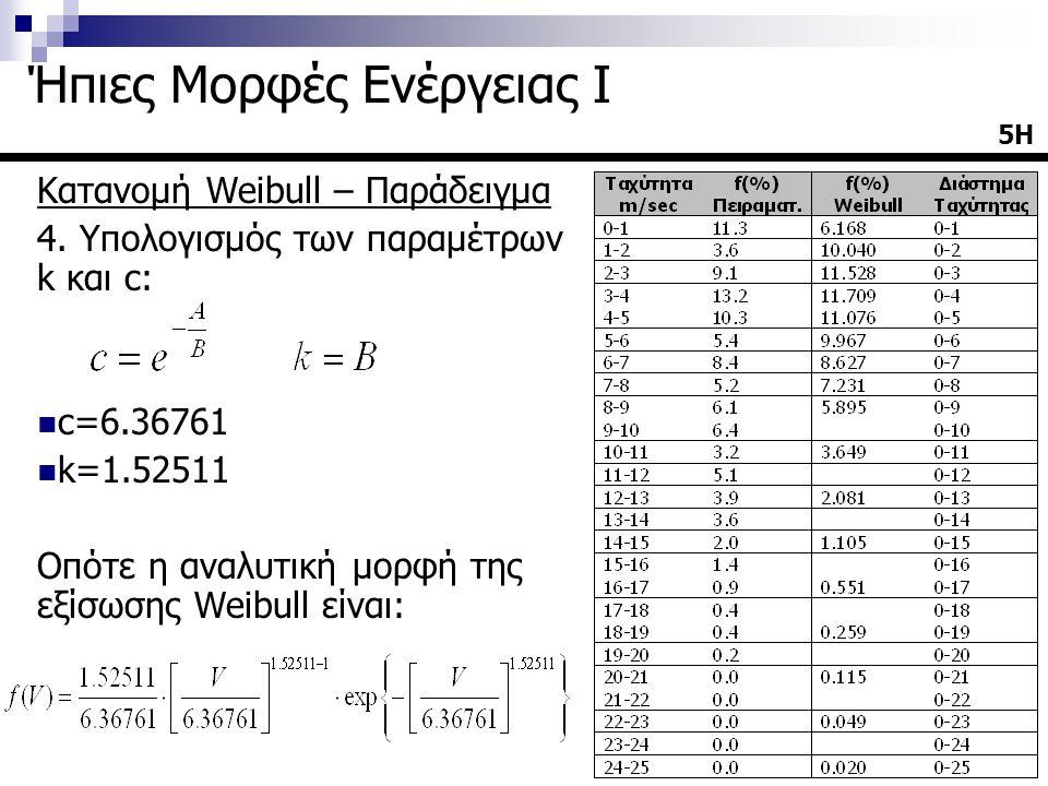 Κατανομή Weibull – Παράδειγμα 4. Υπολογισμός των παραμέτρων k και c: c=6.36761 k=1.52511 Οπότε η αναλυτική μορφή της εξίσωσης Weibull είναι: 5Η Ήπιες