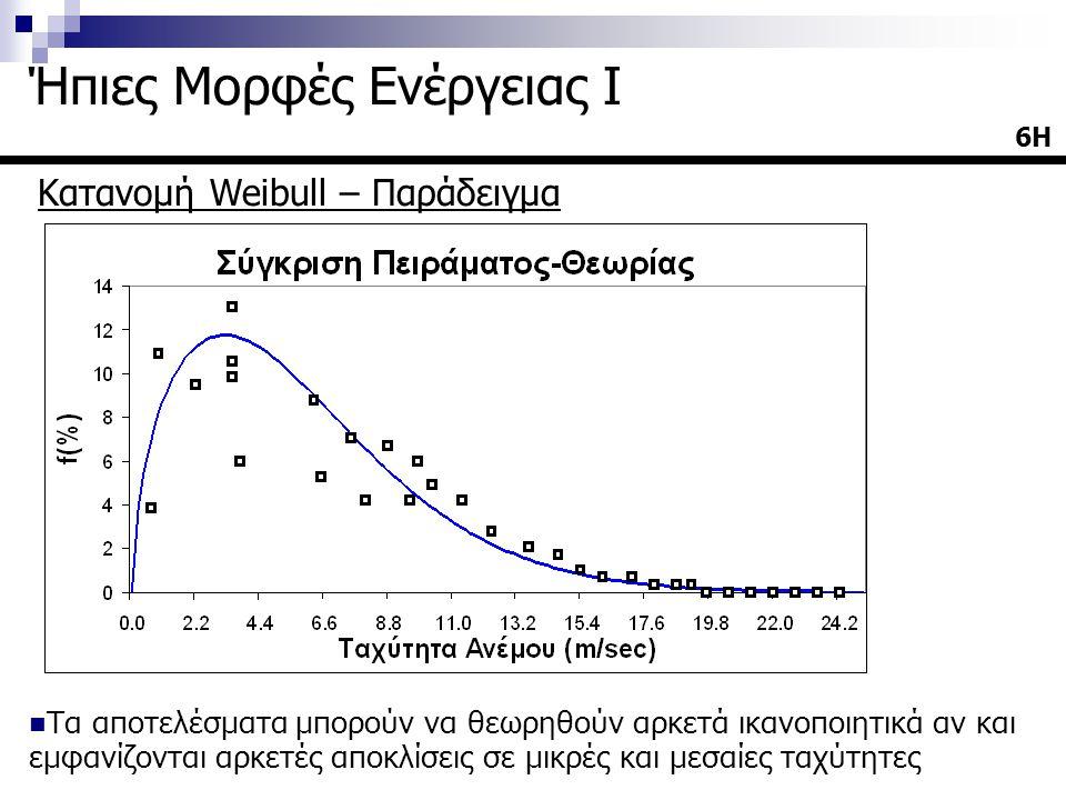 21Η Ήπιες Μορφές Ενέργειας I Επίπεδο πεδίο Το έδαφος θεωρείται επίπεδο αν το ύψος της πτερωτής (Z H -R) [Z H : ύψος άξονα πτερωτής και R: ακτίνα] από τα χαμηλότερο σημείο L του πεδίου στα προσήνεμα της μηχανής (~4km) είναι τουλάχιστον 3 φορές μεγαλύτερο από την διαφορά (h c ) μεταξύ του ψηλότερου (H) και του χαμηλότερου (L) σημείου :
