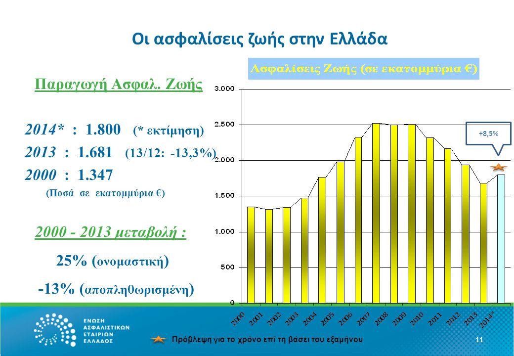 Οι ασφαλίσεις ζωής στην Ελλάδα 11 Παραγωγή Ασφαλ.