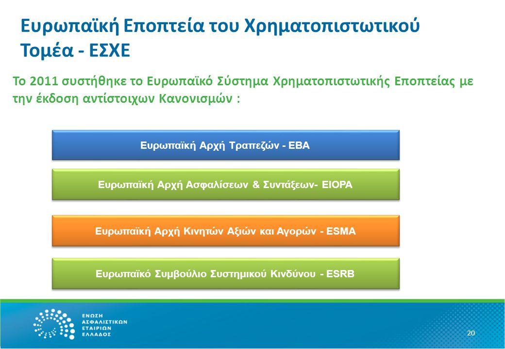 Ευρωπαϊκή Εποπτεία του Χρηματοπιστωτικού Τομέα - ΕΣΧΕ Το 2011 συστήθηκε το Ευρωπαϊκό Σύστημα Χρηματοπιστωτικής Εποπτείας με την έκδοση αντίστοιχων Κανονισμών : 20 Ευρωπαϊκή Αρχή Τραπεζών - EBA Ευρωπαϊκή Αρχή Ασφαλίσεων & Συντάξεων- ΕIOPA Ευρωπαϊκή Αρχή Κινητών Αξιών και Αγορών - ΕSMA Ευρωπαϊκό Συμβούλιο Συστημικού Κινδύνου - ESRB