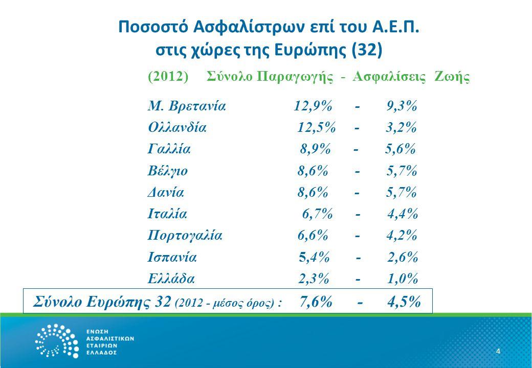 Ποσοστό Ασφαλίστρων επί του Α.Ε.Π.