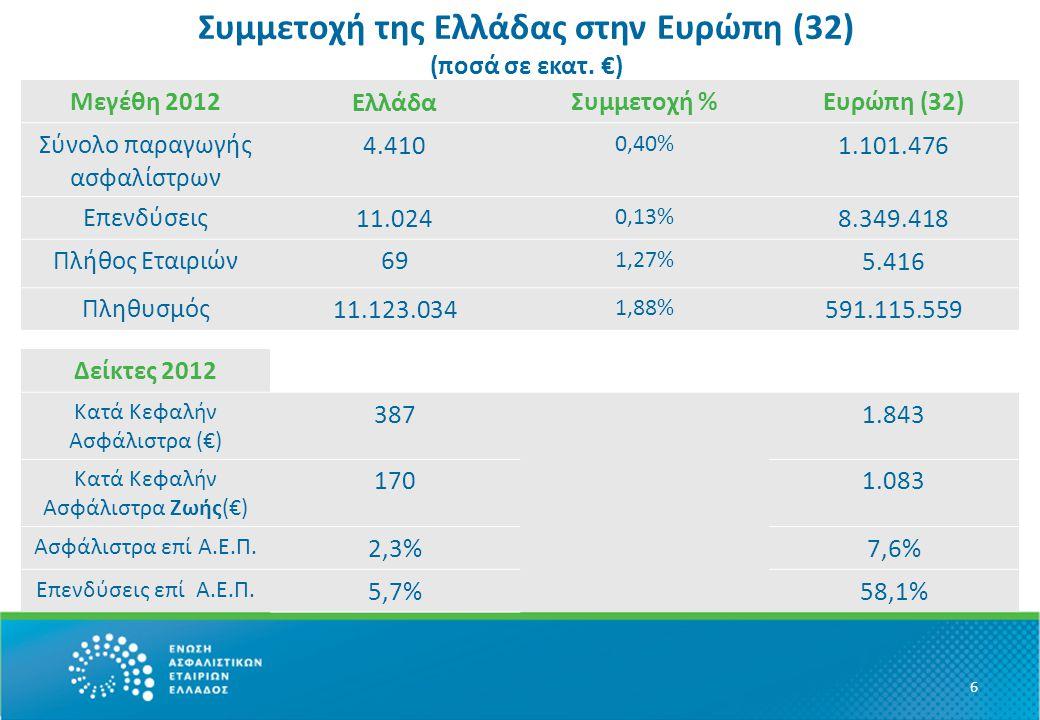 Συμμετοχή της Ελλάδας στην Ευρώπη (32) (ποσά σε εκατ.