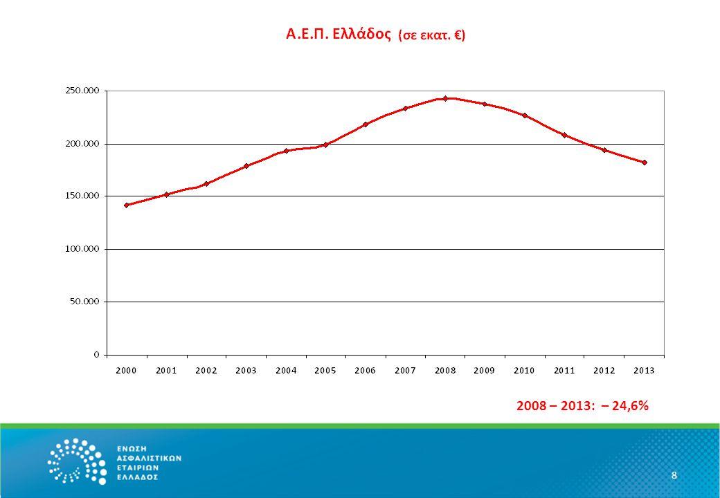 9 2008 – 2013: – 32,6%
