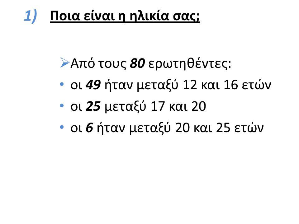 1)  Από τους 80 ερωτηθέντες: οι 49 ήταν μεταξύ 12 και 16 ετών οι 25 μεταξύ 17 και 20 οι 6 ήταν μεταξύ 20 και 25 ετών Ποια είναι η ηλικία σας;