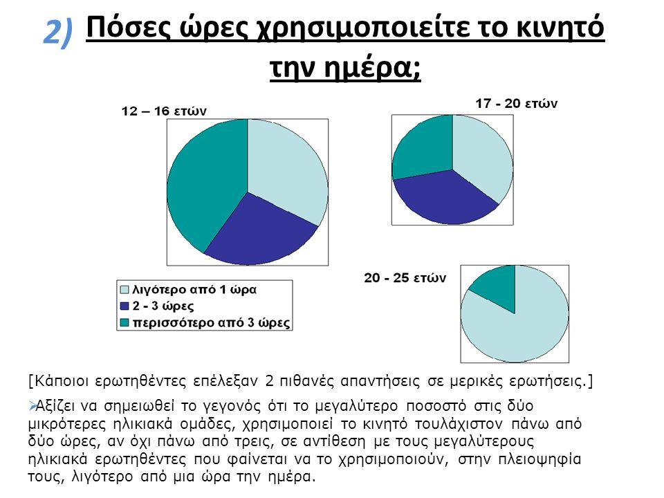 Πόσες ώρες χρησιμοποιείτε το κινητό την ημέρα; 2)  Αξίζει να σημειωθεί το γεγονός ότι το μεγαλύτερο ποσοστό στις δύο μικρότερες ηλικιακά ομάδες, χρησιμοποιεί το κινητό τουλάχιστον πάνω από δύο ώρες, αν όχι πάνω από τρεις, σε αντίθεση με τους μεγαλύτερους ηλικιακά ερωτηθέντες που φαίνεται να το χρησιμοποιούν, στην πλειοψηφία τους, λιγότερο από μια ώρα την ημέρα.