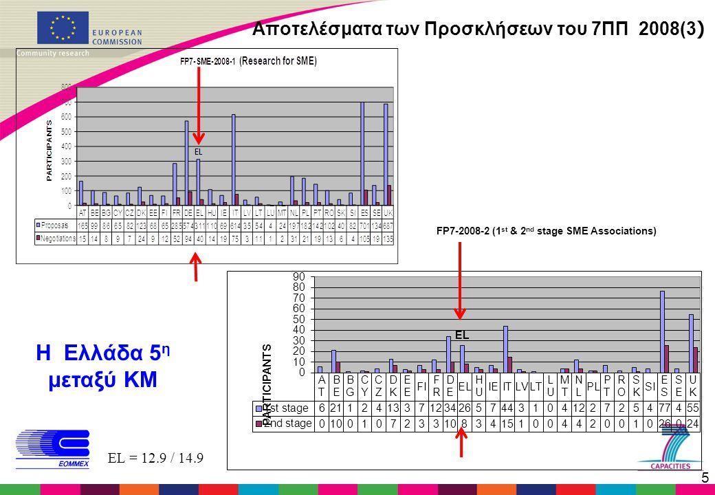 5 Αποτελέσματα των Προσκλήσεων του 7ΠΠ 2008(3 ) EL = 12.9 / 14.9 Η Ελλάδα 5 η μεταξύ ΚΜ FP7-2008-2 (1 st & 2 nd stage SME Associations)