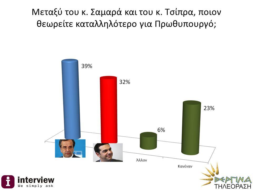 Μεταξύ του κ. Σαμαρά και του κ. Τσίπρα, ποιον θεωρείτε καταλληλότερο για Πρωθυπουργό;