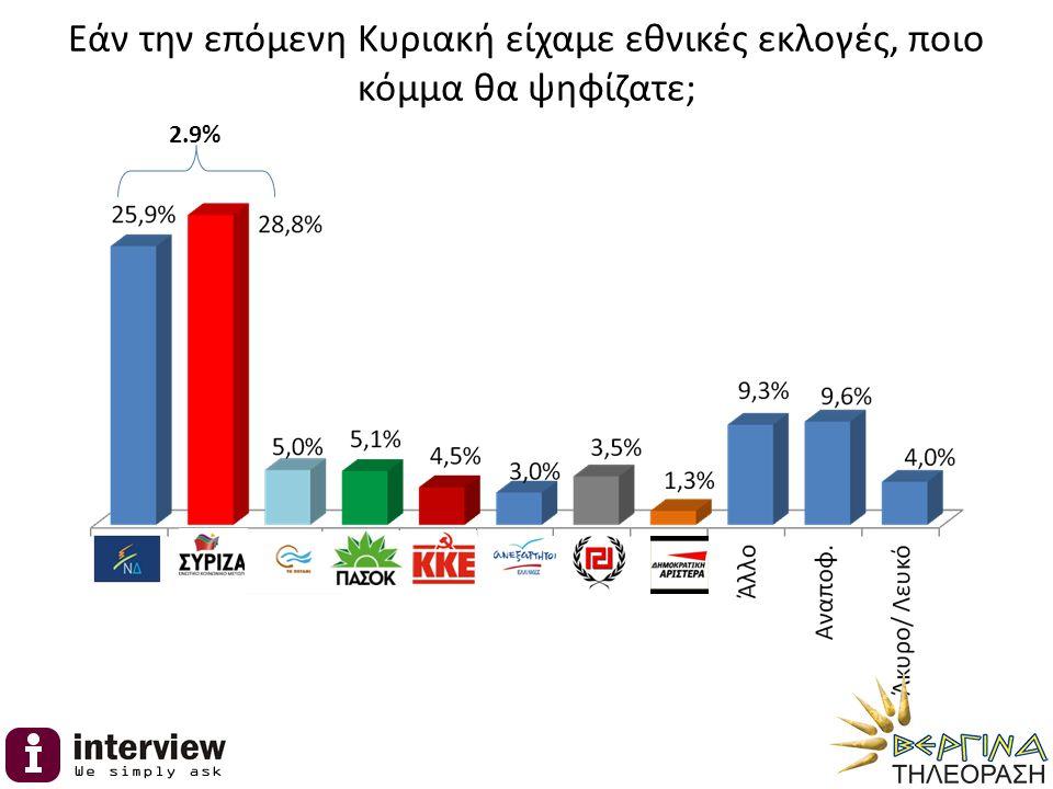 Εάν την επόμενη Κυριακή είχαμε εθνικές εκλογές, ποιο κόμμα θα ψηφίζατε; 2.9%