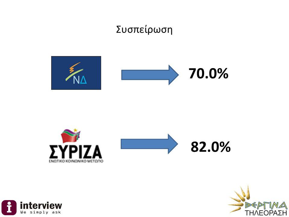 Συσπείρωση 70.0% 82.0%