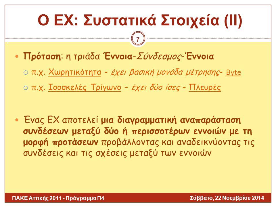 Σάββατο, 22 Νοεμβρίου 2014 ΠΑΚΕ Αττικής 2011 - Πρόγραμμα Π4 Ενδεικτική Βιβλιογραφία (ΙΙ) Novak, J.