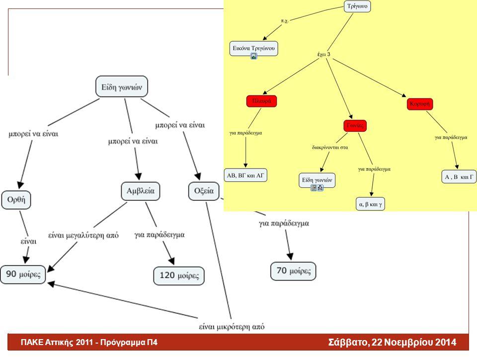 Ενδεικτικές Δραστηριότητες ΕΧΓ (ΙV) Σάββατο, 22 Νοεμβρίου 2014 ΠΑΚΕ Αττικής 2011 - Πρόγραμμα Π4 30 Αξιοποίηση ΕΧ σχεδιασμένων και δομημένων από το διδάσκοντα ( expert skeleton maps )  Στόχος:  Μείωση των ευκαιριών για τη δημιουργία παρανοήσεων ή εσφαλμένων ιδεών/αντιλήψεων και  Αύξηση των ευκαιριών όπου οι μαθητές θα μπορέσουν να «κτίσουν» γνωστικές δομές οι οποίες θα συμβάλουν με το χρόνο στην εξάλειψη ή στην ελάττωση τυχόν παρανοήσεων ( Novak, 2002).