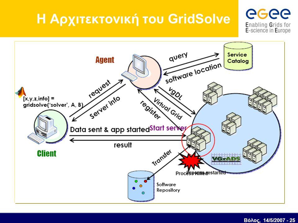 Η Αρχιτεκτονική του GridSolve Βόλος, 14/5/2007 - 25