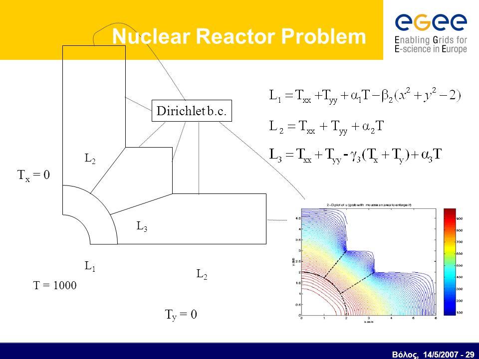 Nuclear Reactor Problem T x = 0 Dirichlet b.c. T = 1000 T y = 0 L1L1 L2L2 L2L2 L3L3 Βόλος, 14/5/2007 - 29