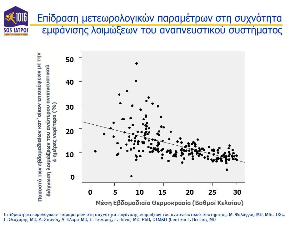 Επίδραση μετεωρολογικών παραμέτρων στη συχνότητα εμφάνισης λοιμώξεων του αναπνευστικού συστήματος 3025201510 50 50 40 30 20 10 0 05 15202530 0 10 20 30 40 50 Μέση Εβδομαδιαία Θερμοκρασία (Βαθμοί Κελσίου) Επίδραση μετεωρολογικών παραμέτρων στη συχνότητα εμφάνισης λοιμώξεων του αναπνευστικού συστήματος, Μ.