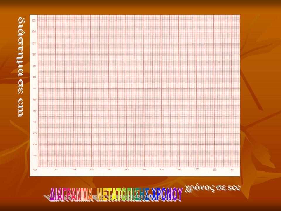 Από τις προηγούμενες τιμές του πίνακα κάνουμε τις γραφικές παραστάσεις μετατόπισης-χρόνου, ταχύτητας-χρόνου.