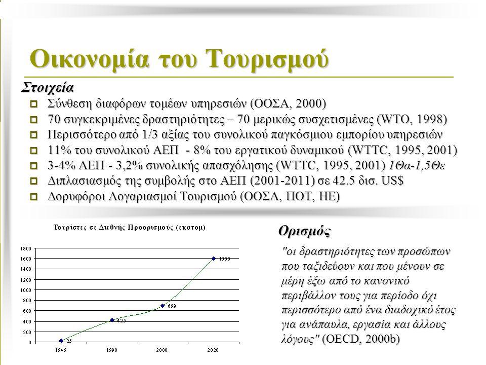 Οικονομία του Τουρισμού  Σύνθεση διαφόρων τομέων υπηρεσιών (ΟΟΣΑ, 2000)  70 συγκεκριμένες δραστηριότητες – 70 μερικώς συσχετισμένες (WTO, 1998)  Περισσότερο από 1/3 αξίας του συνολικού παγκόσμιου εμπορίου υπηρεσιών  11% του συνολικού ΑΕΠ - 8% του εργατικού δυναμικού (WTTC, 1995, 2001)  3-4% ΑΕΠ - 3,2% συνολικής απασχόλησης (WTTC, 1995, 2001) 1Θα-1,5Θε  Διπλασιασμός της συμβολής στο ΑΕΠ (2001-2011) σε 42.5 δισ.