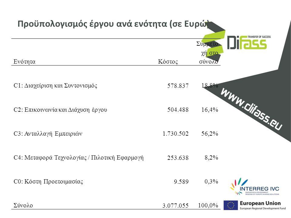 Προϋπολογισμός έργου ανά ενότητα (σε Ευρώ) ΕνότηταΚόστος Συμμετο χή στο σύνολο C1: Διαχείριση και Συντονισμός 578.83718,8% C2: Επικοινωνία και Διάχυση έργου 504.48816,4% C3: Ανταλλαγή Εμπειριών 1.730.50256,2% C4: Μεταφορά Τεχνολογίας / Πιλοτική Εφαρμογή 253.6388,2% C0: Κόστη Προετοιμασίας 9.5890,3% Σύνολο 3.077.055100,0%