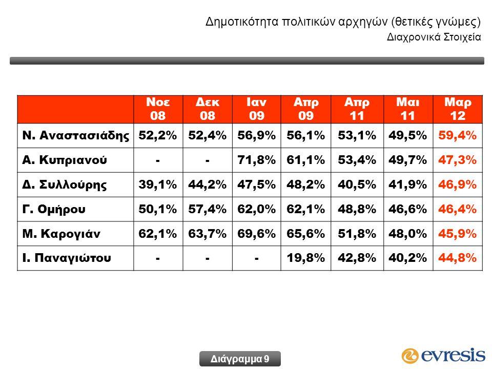 Δημοτικότητα πολιτικών αρχηγών (θετικές γνώμες) Διαχρονικά Στοιχεία Νοε 08 Δεκ 08 Ιαν 09 Απρ 09 Απρ 11 Μαι 11 Μαρ 12 Ν. Αναστασιάδης52,2%52,4%56,9%56,