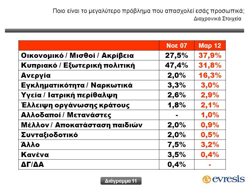 Ποιο είναι το μεγαλύτερο πρόβλημα που απασχολεί εσάς προσωπικά; Διαχρονικά Στοιχεία Νοε 07Μαρ 12 Οικονομικό / Μισθοί / Ακρίβεια27,5%37,9% Κυπριακό / Εξωτερική πολιτική47,4%31,8% Ανεργία2,0%16,3% Εγκληματικότητα / Ναρκωτικά3,3%3,0% Υγεία / Ιατρική περίθαλψη2,6%2,9% Έλλειψη οργάνωσης κράτους1,8%2,1% Αλλοδαποί / Μετανάστες-1,0% Μέλλον / Αποκατάσταση παιδιών2,0%0,9% Συνταξιοδοτικό2,0%0,5% Άλλο7,5%3,2% Κανένα3,5%0,4% ΔΓ/ΔΑ0,4%- Διάγραμμα 11