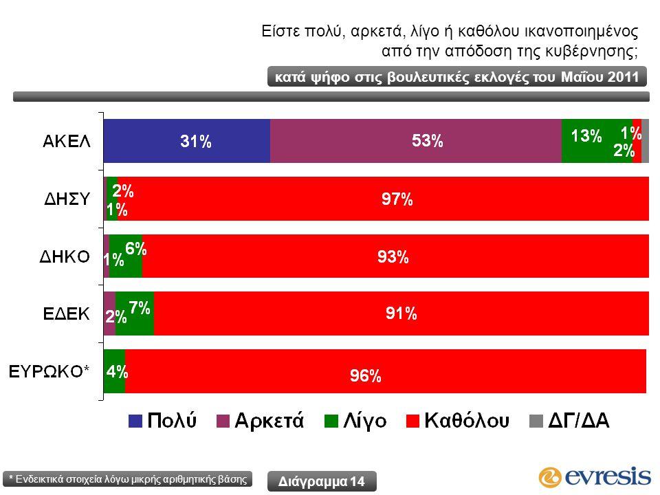 Είστε πολύ, αρκετά, λίγο ή καθόλου ικανοποιημένος από την απόδοση της κυβέρνησης; κατά ψήφο στις βουλευτικές εκλογές του Μαΐου 2011 * Ενδεικτικά στοιχεία λόγω μικρής αριθμητικής βάσης Διάγραμμα 14