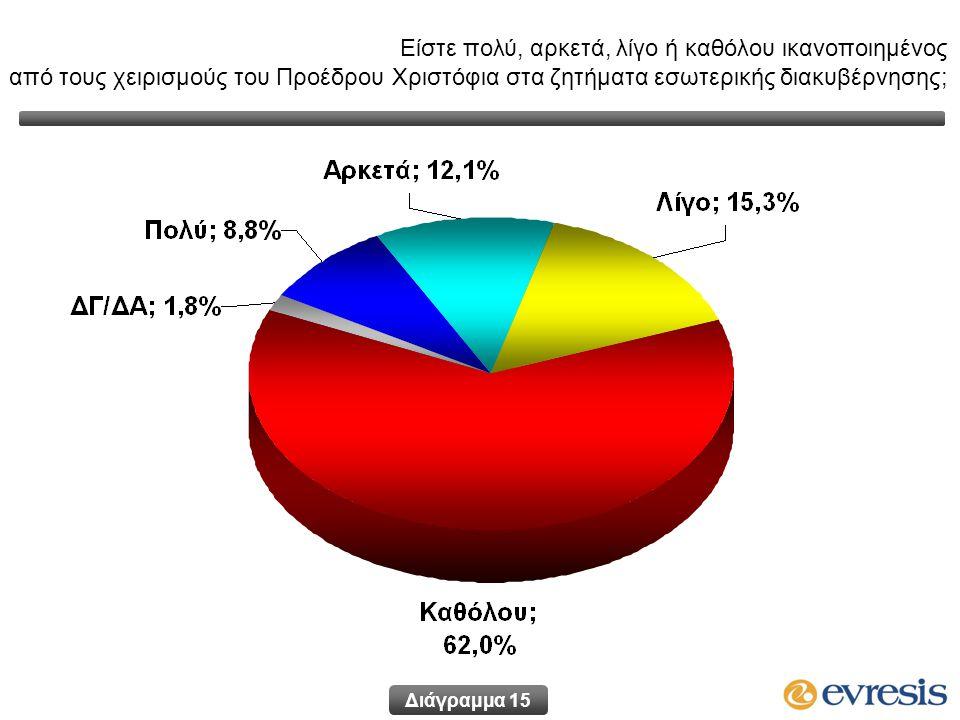 Διάγραμμα 15 Είστε πολύ, αρκετά, λίγο ή καθόλου ικανοποιημένος από τους χειρισμούς του Προέδρου Χριστόφια στα ζητήματα εσωτερικής διακυβέρνησης;