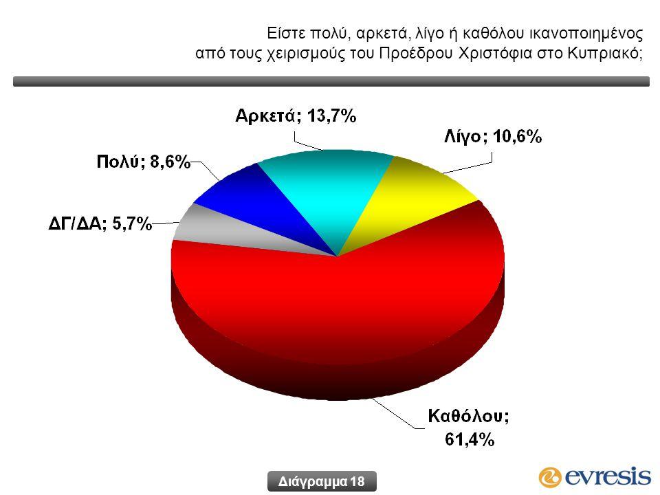 Διάγραμμα 18 Είστε πολύ, αρκετά, λίγο ή καθόλου ικανοποιημένος από τους χειρισμούς του Προέδρου Χριστόφια στο Κυπριακό;