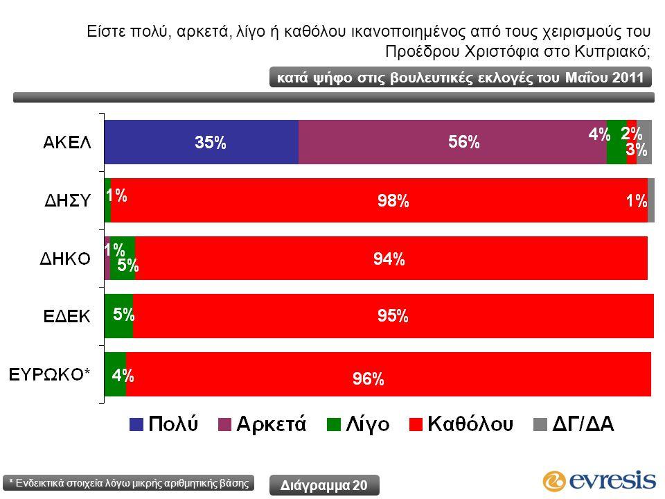 Είστε πολύ, αρκετά, λίγο ή καθόλου ικανοποιημένος από τους χειρισμούς του Προέδρου Χριστόφια στο Κυπριακό; κατά ψήφο στις βουλευτικές εκλογές του Μαΐο