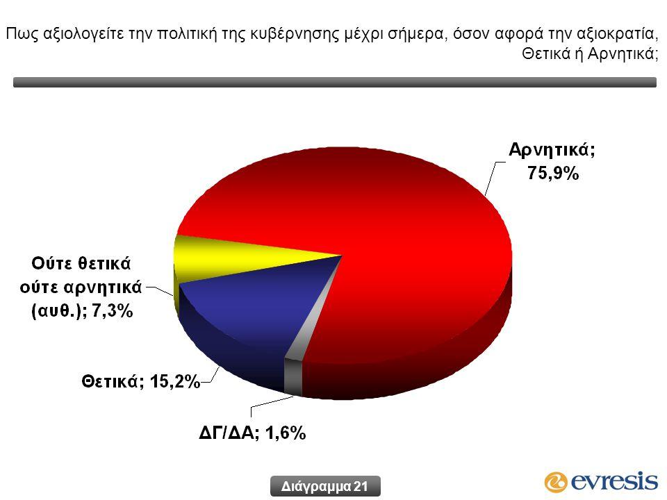 Πως αξιολογείτε την πολιτική της κυβέρνησης μέχρι σήμερα, όσον αφορά την αξιοκρατία, Θετικά ή Αρνητικά; Διάγραμμα 21