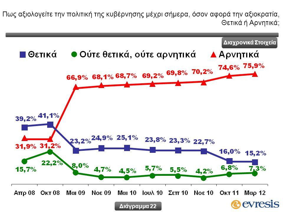 Πως αξιολογείτε την πολιτική της κυβέρνησης μέχρι σήμερα, όσον αφορά την αξιοκρατία, Θετικά ή Αρνητικά; Διάγραμμα 22 Διαχρονικά Στοιχεία
