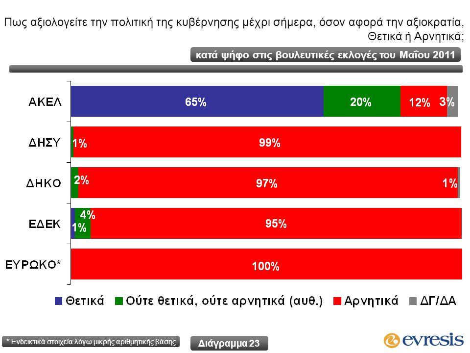 Πως αξιολογείτε την πολιτική της κυβέρνησης μέχρι σήμερα, όσον αφορά την αξιοκρατία, Θετικά ή Αρνητικά; Διάγραμμα 23 κατά ψήφο στις βουλευτικές εκλογές του Μαΐου 2011 * Ενδεικτικά στοιχεία λόγω μικρής αριθμητικής βάσης