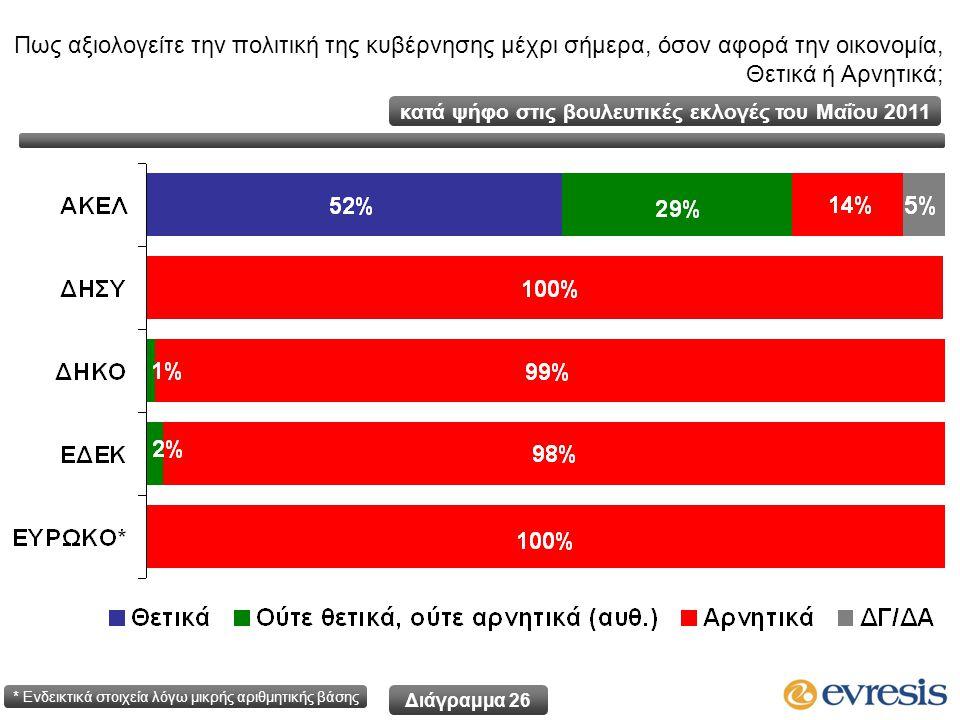 Διάγραμμα 26 κατά ψήφο στις βουλευτικές εκλογές του Μαΐου 2011 * Ενδεικτικά στοιχεία λόγω μικρής αριθμητικής βάσης