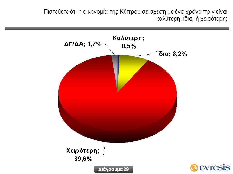 Πιστεύετε ότι η οικονομία της Κύπρου σε σχέση με ένα χρόνο πριν είναι καλύτερη, ίδια, ή χειρότερη; Διάγραμμα 29