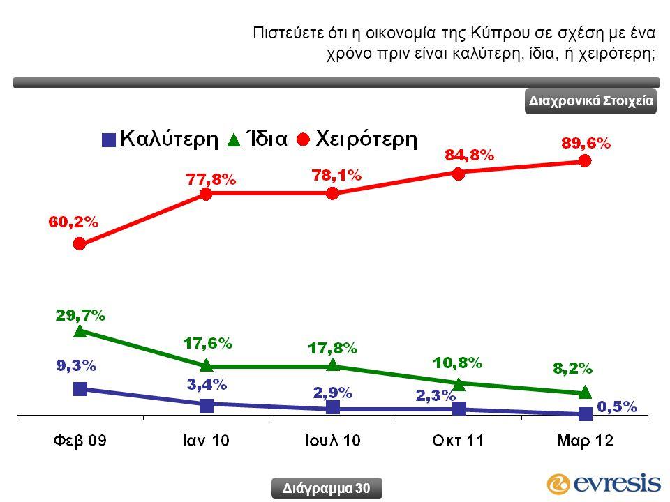 Πιστεύετε ότι η οικονομία της Κύπρου σε σχέση με ένα χρόνο πριν είναι καλύτερη, ίδια, ή χειρότερη; Διάγραμμα 30 Διαχρονικά Στοιχεία