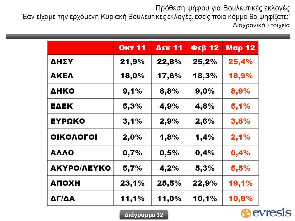 Οκτ 11Δεκ 11Φεβ 12Μαρ 12 ΔΗΣΥ21,9%22,8%25,2%25,2%25,4% ΑΚΕΛ18,0%17,6%18,3%18,3%18,9% ΔΗΚΟ9,1%8,8%9,0%8,9% ΕΔΕΚ5,3%4,9%4,8%5,1% ΕΥΡΩΚΟ3,1%2,9%2,6%3,8% ΟΙΚΟΛΟΓΟΙ2,0%1,8%1,4%2,1% ΑΛΛΟ0,7%0,5%0,4% ΑΚΥΡΟ/ΛΕΥΚΟ5,7%4,2%5,3%5,5% ΑΠΟΧΗ23,1%25,5%22,9%22,9%19,1% ΔΓ/ΔΑ11,1%11,0%10,1%10,8% Πρόθεση ψήφου για Βουλευτικές εκλογές 'Εάν είχαμε την ερχόμενη Κυριακή Βουλευτικές εκλογές, εσείς ποιο κόμμα θα ψηφίζατε;' Διαχρονικά Στοιχεία Διάγραμμα 32