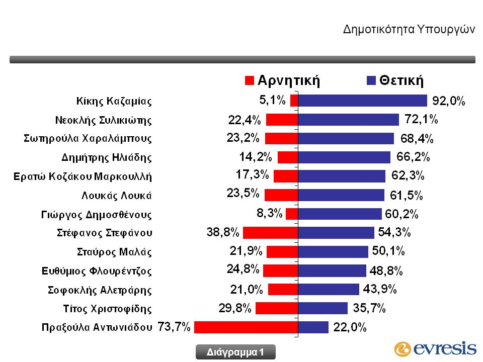 Δημοτικότητα Υπουργών Διάγραμμα 1