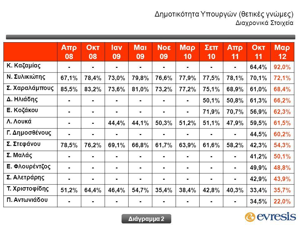 Δημοτικότητα Υπουργών (θετικές γνώμες) Διαχρονικά Στοιχεία Απρ 08 Οκτ 08 Ιαν 09 Μαι 09 Νοε 09 Μαρ 10 Σεπ 10 Απρ 11 Οκτ 11 Μαρ 12 Κ. Καζαμίας --------6
