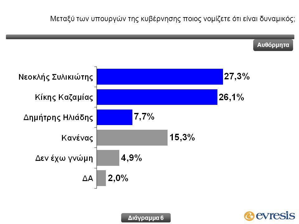 Είστε πολύ, αρκετά, λίγο ή καθόλου ικανοποιημένος από τους χειρισμούς του Προέδρου Χριστόφια στα ζητήματα εσωτερικής διακυβέρνησης; κατά ψήφο στις βουλευτικές εκλογές του Μαΐου 2011 * Ενδεικτικά στοιχεία λόγω μικρής αριθμητικής βάσης Διάγραμμα 17