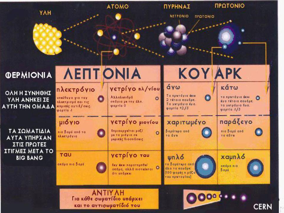 Θεμελιώδης αλληλεπίδραση Ο όρος θεμελιώδης αλληλεπίδραση ή Θεμελιώδεις Δυνάμεις αφορά τον μηχανισμό σύμφωνα με τον οποίο τα διάφορα σωματίδια αλληλεπι