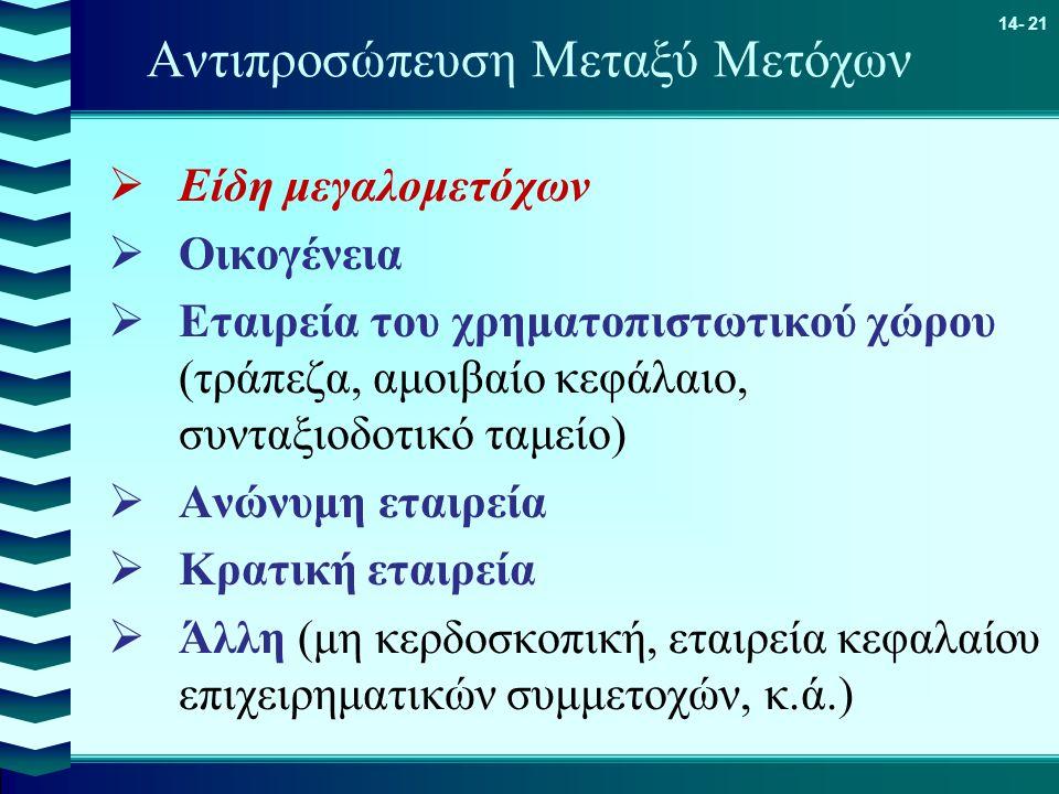 14- 21 Αντιπροσώπευση Μεταξύ Μετόχων  Είδη μεγαλομετόχων  Οικογένεια  Εταιρεία του χρηματοπιστωτικού χώρου (τράπεζα, αμοιβαίο κεφάλαιο, συνταξιοδοτ
