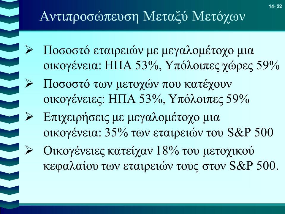 14- 22 Αντιπροσώπευση Μεταξύ Μετόχων  Ποσοστό εταιρειών με μεγαλoμέτοχο μια οικογένεια: ΗΠΑ 53%, Υπόλοιπες χώρες 59%  Ποσοστό των μετοχών που κατέχο