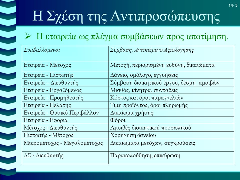 14- 3 Η Σχέση της Αντιπροσώπευσης  Η εταιρεία ως πλέγμα συμβάσεων προς αποτίμηση. ΣυμβαλλόμενοιΣύμβαση, Αντικείμενο Αξιολόγησης Εταιρεία - ΜέτοχοςΜετ