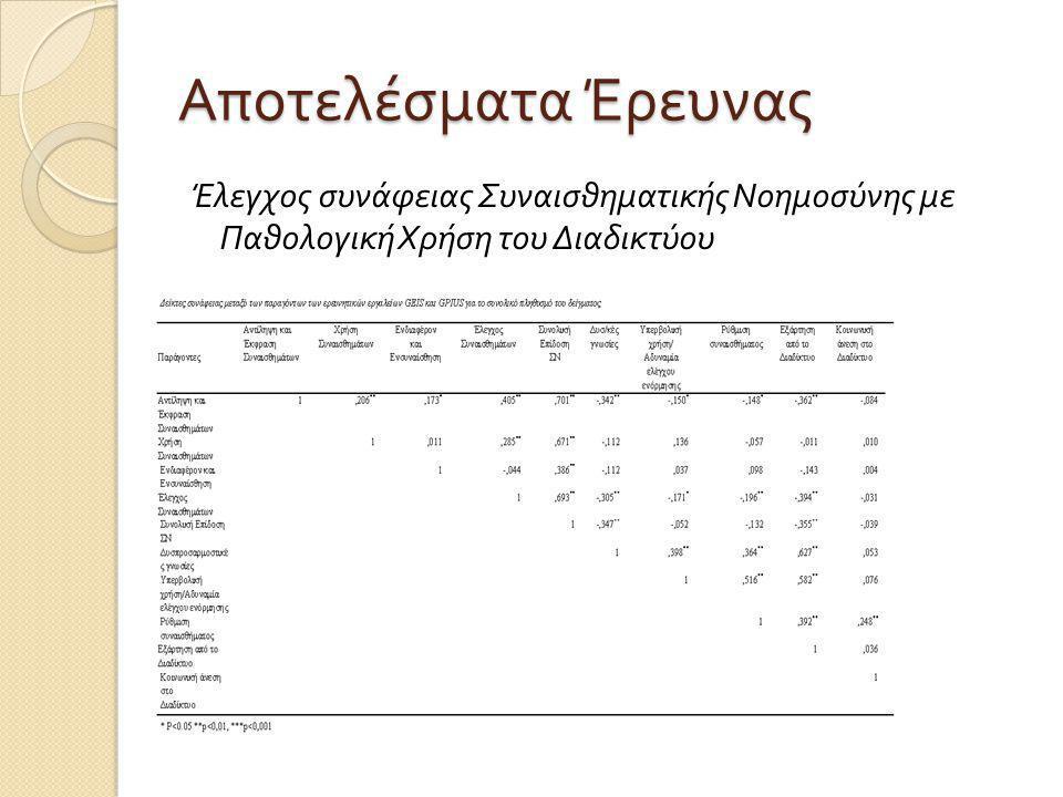 Αποτελέσματα Έρευνας Έλεγχος συνάφειας Συναισθηματικής Νοημοσύνης με Παθολογική Χρήση του Διαδικτύου