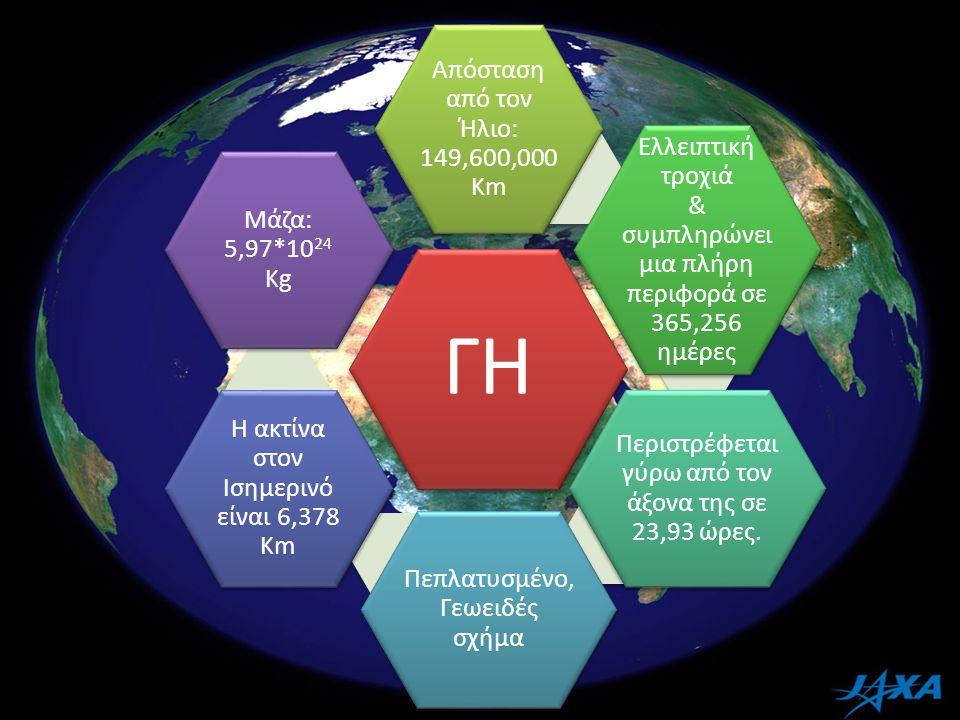ΓΗ Απόσταση από τον Ήλιο: 149,600,000 Km Ελλειπτική τροχιά & συμπληρώνει μια πλήρη περιφορά σε 365,256 ημέρες Περιστρέφεται γύρω από τον άξονα της σε 23,93 ώρες.