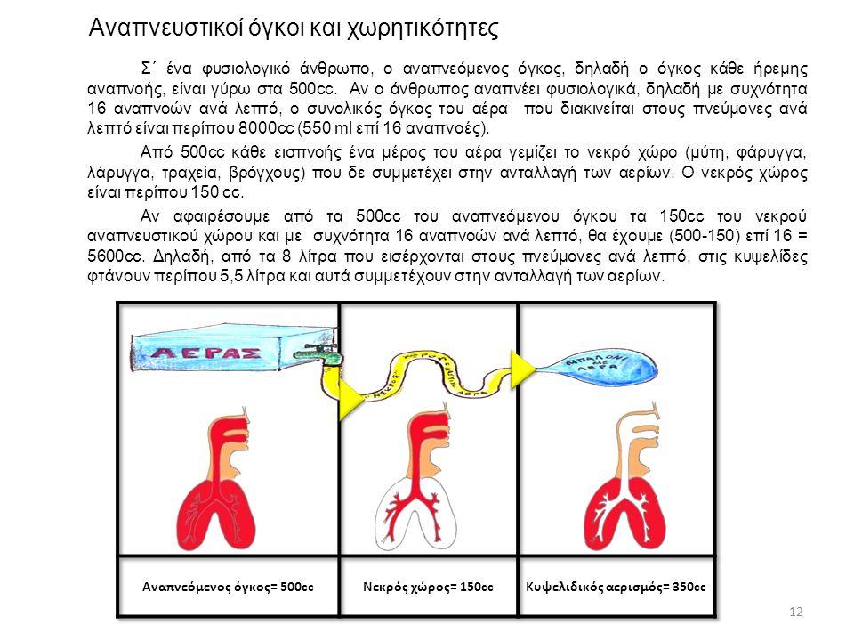 Αναπνευστικοί όγκοι και χωρητικότητες Σ΄ ένα φυσιολογικό άνθρωπο, ο αναπνεόμενος όγκος, δηλαδή ο όγκος κάθε ήρεμης αναπνοής, είναι γύρω στα 500cc. Αν