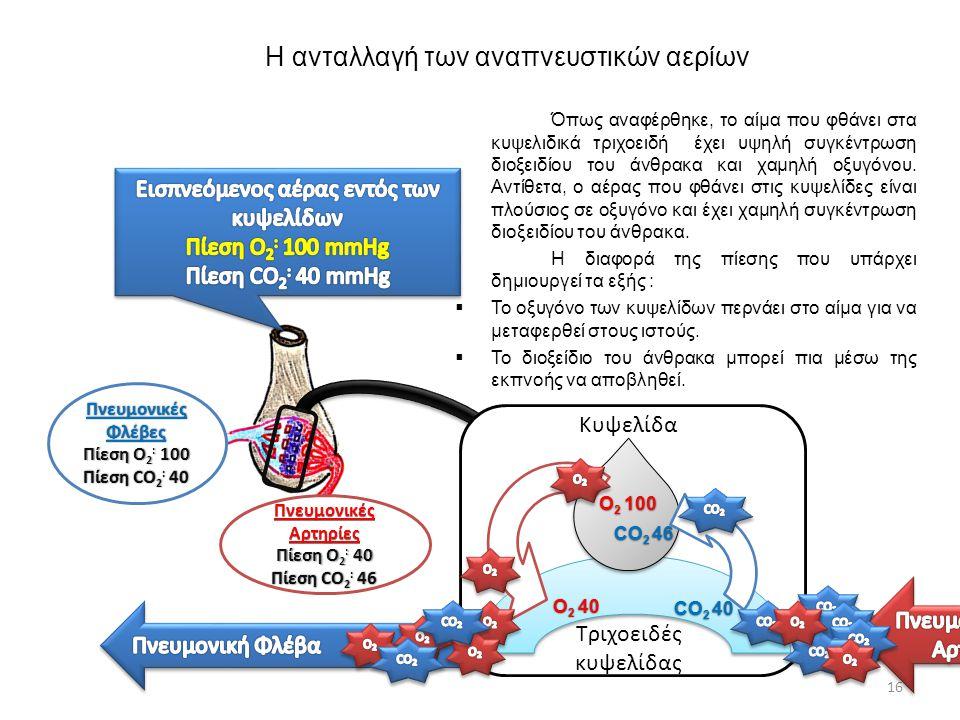 Η ανταλλαγή των αναπνευστικών αερίων Όπως αναφέρθηκε, το αίμα που φθάνει στα κυψελιδικά τριχοειδή έχει υψηλή συγκέντρωση διοξειδίου του άνθρακα και χα