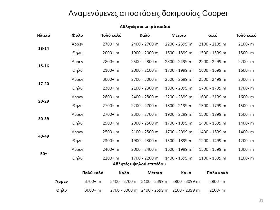 Αναμενόμενες αποστάσεις δοκιμασίας Cooper Αθλητές και μικρά παιδιά ΗλικίαΦύλοΠολύ καλόΚαλόΜέτριοΚακόΠολύ κακό 13-14 Άρρεν2700+ m2400 - 2700 m2200 - 23