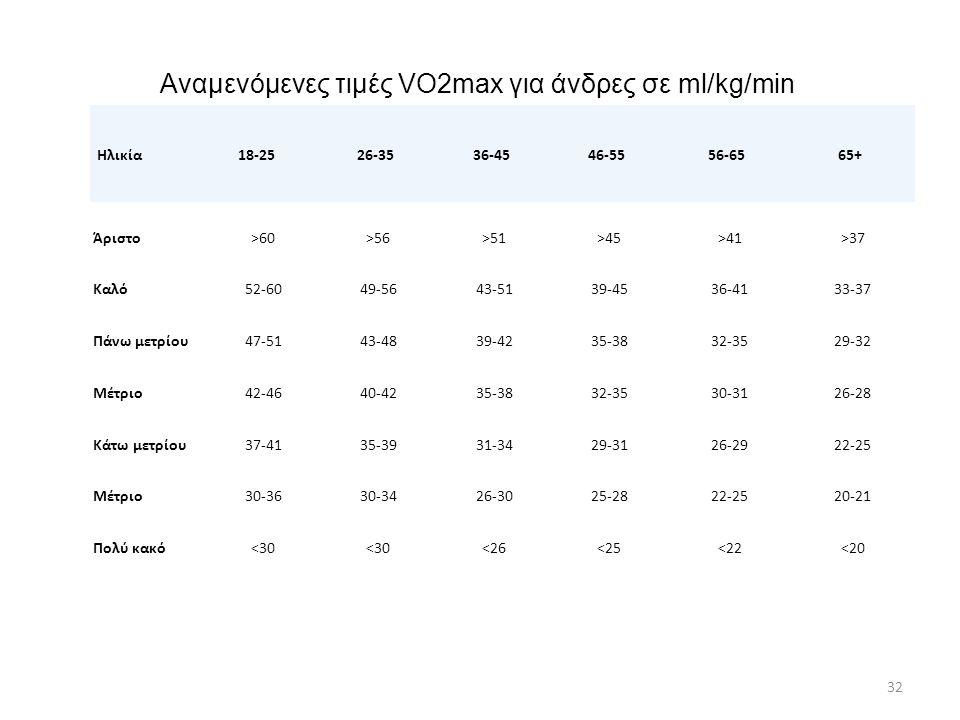 Αναμενόμενες τιμές VO2max για άνδρες σε ml/kg/min 32 Ηλικία 18-25 26-35 36-45 46-55 56-65 65+ Άριστο>60>56>51>45>41>37 Καλό52-6049-5643-5139-4536-4133