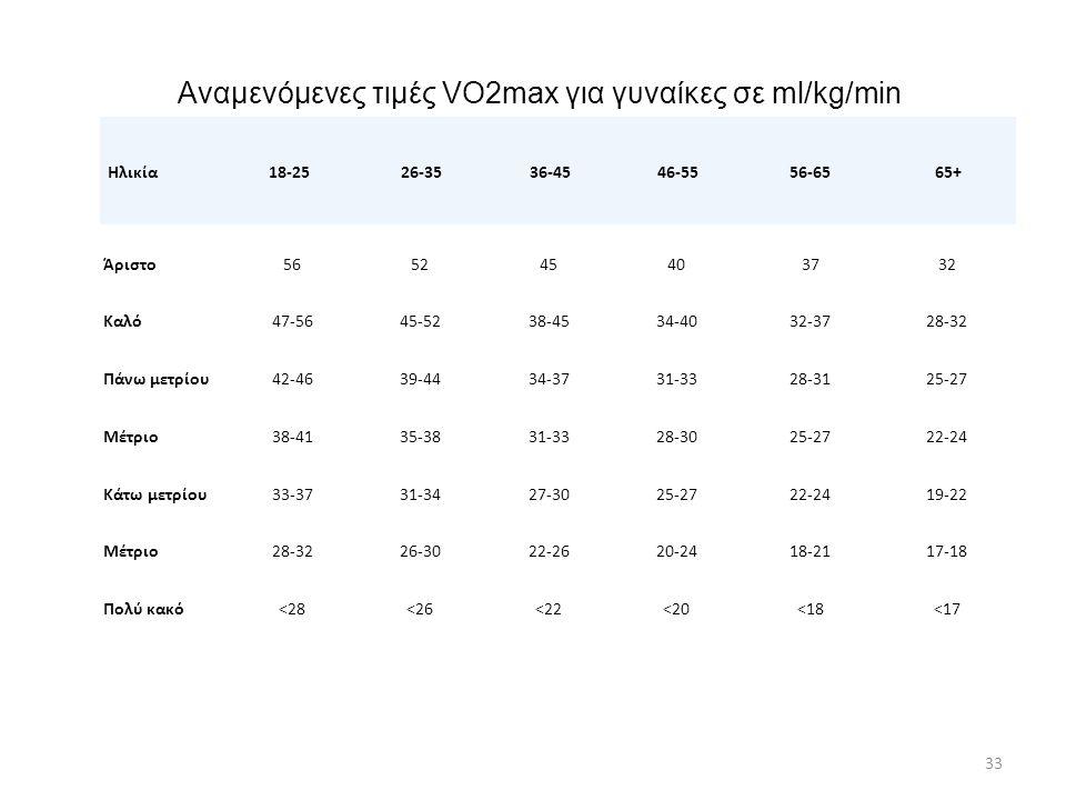 Αναμενόμενες τιμές VO2max για γυναίκες σε ml/kg/min 33 Ηλικία 18-25 26-35 36-45 46-55 56-65 65+ Άριστο565245403732 Καλό47-5645-5238-4534-4032-3728-32